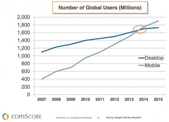 Mobile traffic Trends