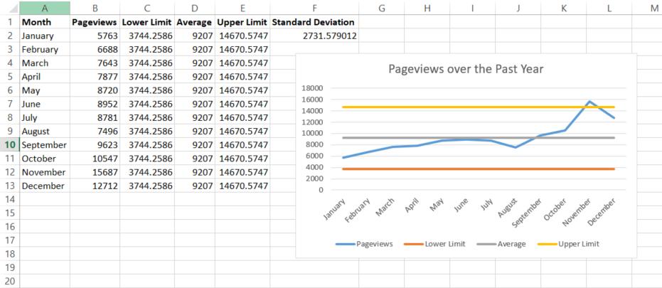 limit chart