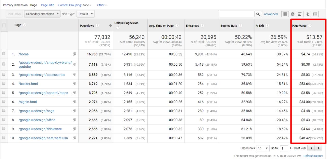 Google Analytics Page Value in Behavoiur Report